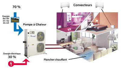 chauffage thermodynamique Nantes